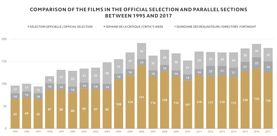Comparison of the films in the Official Selection and parallel sections between 1995 and 2017